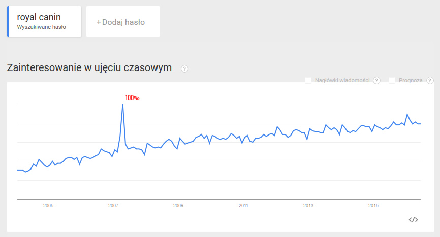 Google_Trends_Royal_Canin