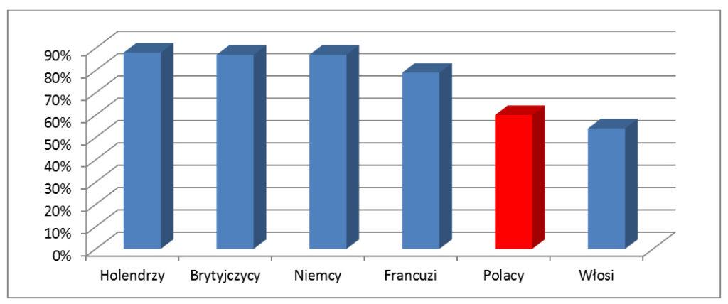 wykres_kraje_01